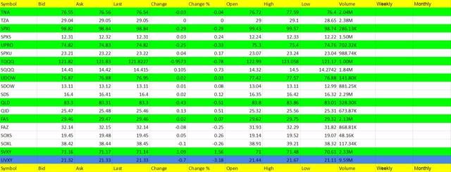 ETF Leveraged Trading Service