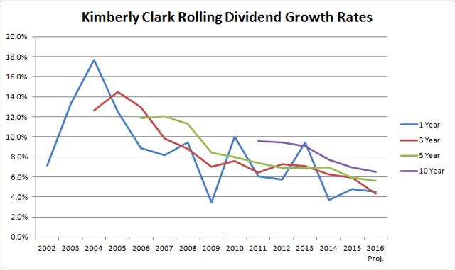 Kimberly Clark (<a href='https://seekingalpha.com/symbol/KMB' title='Kimberly-Clark Corporation'>KMB</a>) Rolling Dividend Growth Rates