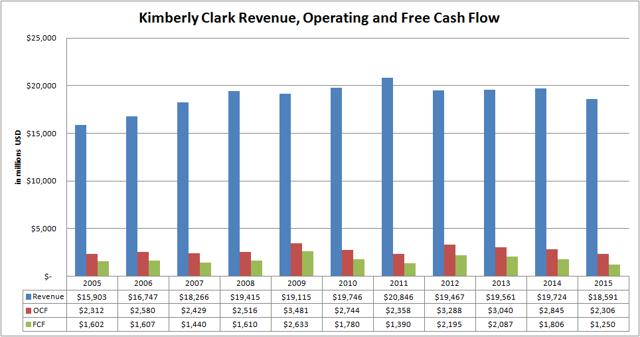 Kimberly Clark (<a href='https://seekingalpha.com/symbol/KMB' title='Kimberly-Clark Corporation'>KMB</a>) Revenue, Operating and Free Cash Flow