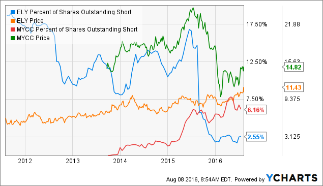 ELY Percent of Shares Outstanding Short Chart