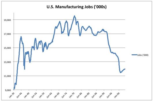 US Mfg Jobs