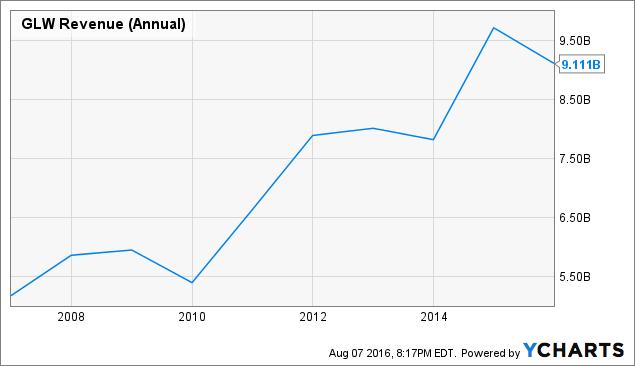 GLW Revenue (Annual) Chart