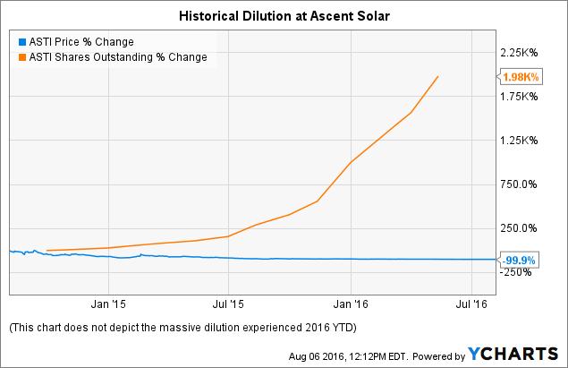 ASTI Chart