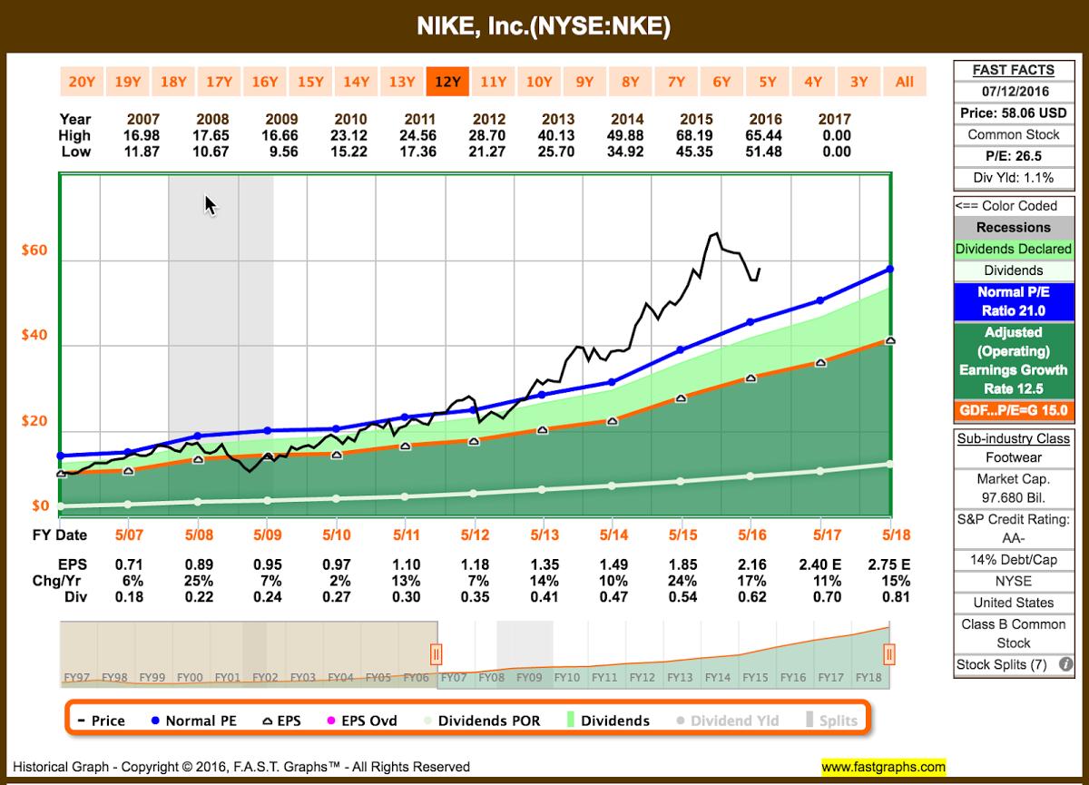 Recent Buy: Nike NIKE, Inc. (NYSE:NKE)   Seeking Alpha