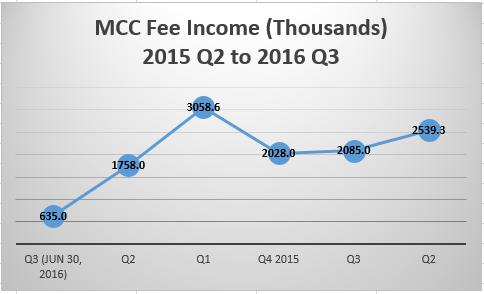 MCC Fee Income 2015 Q2 to 2016 Q3