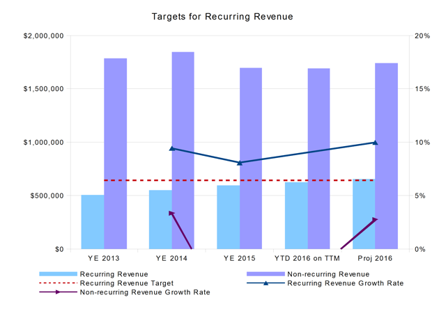 Trimble Navigation Recurring Revenue