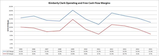 Kimberly Clark (<a href='https://seekingalpha.com/symbol/KMB' title='Kimberly-Clark Corporation'>KMB</a>) Operating and Free Cash Flow Margins