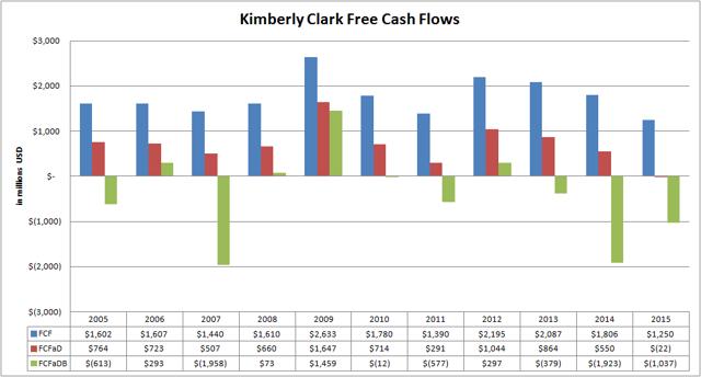 Kimberly Clark (<a href='https://seekingalpha.com/symbol/KMB' title='Kimberly-Clark Corporation'>KMB</a>) Free Cash Flow Variations