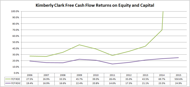Kimberly Clark (<a href='https://seekingalpha.com/symbol/KMB' title='Kimberly-Clark Corporation'>KMB</a>) Free Cash Flow Returns on Equity and Invested Capital