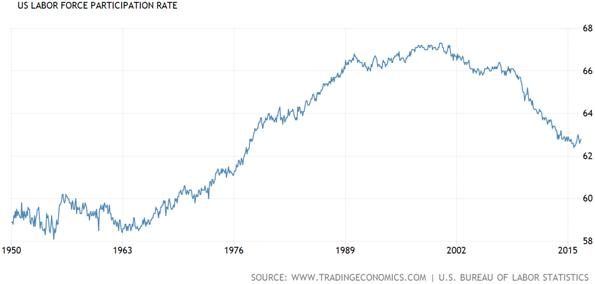 United States Labor Force Participation Rate Chart