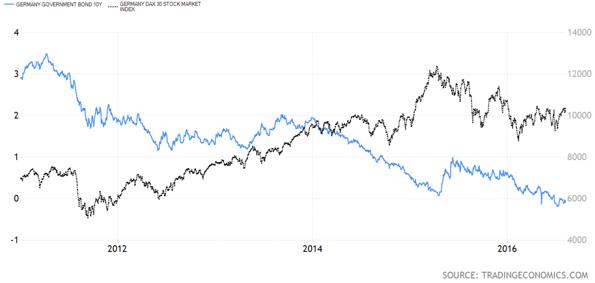 German Stock Market Versus German Ten Year Bond Yield Chart