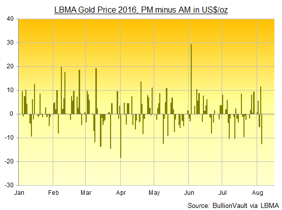 Gold, Gold Prices, Monetary Exhaustion