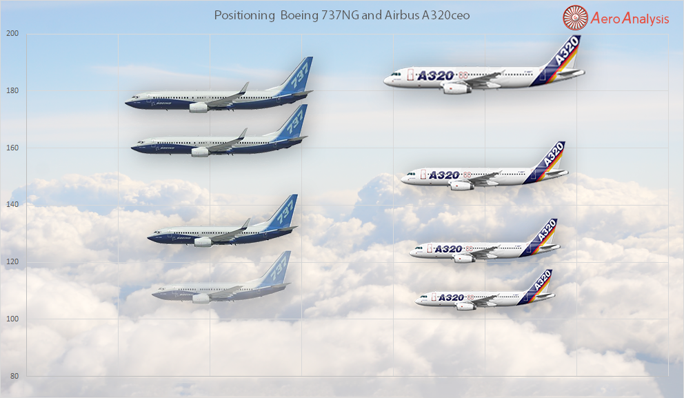 a comparative financial performance analysis of airbus se and boeing co. Airbus / boeing 787 vs airbus / boeing 777 development they don't look as wonderfully different as they did in the old days, but they are staggeringly more efficient find this pin and more on artworks by nicole hamilton.