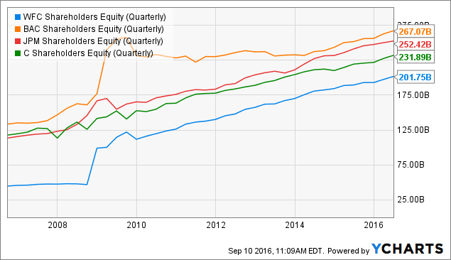 WFC Shareholders Equity (Quarterly) Chart