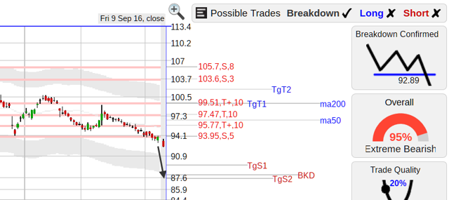 DIS ($DIS) stock chart
