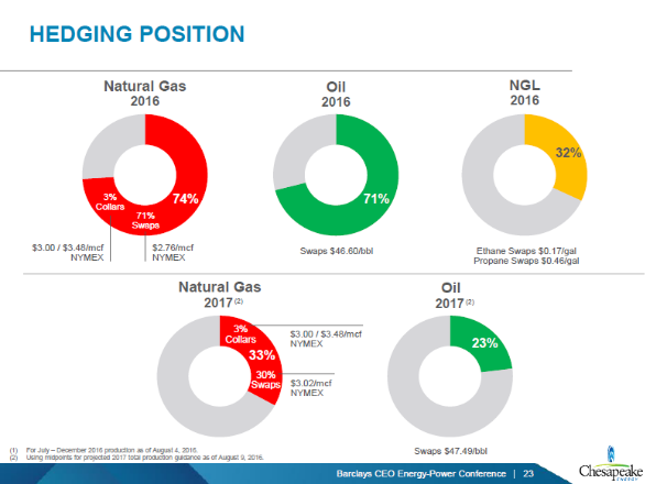 an analysis of the chesapeake energy corporation in the oil and gas industry Comprehensive analysis of the regional shale gas market has been provided in this report competitive intelligence (of leading manufacturers and distributors of shale gas) helps in understanding the competitive scenario across geographies.
