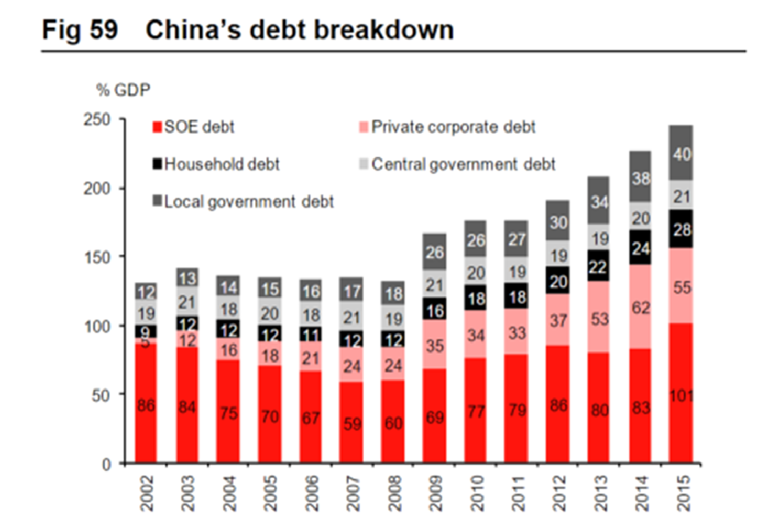 China: Excess Capacity And Debt - SPDR S&P China ETF