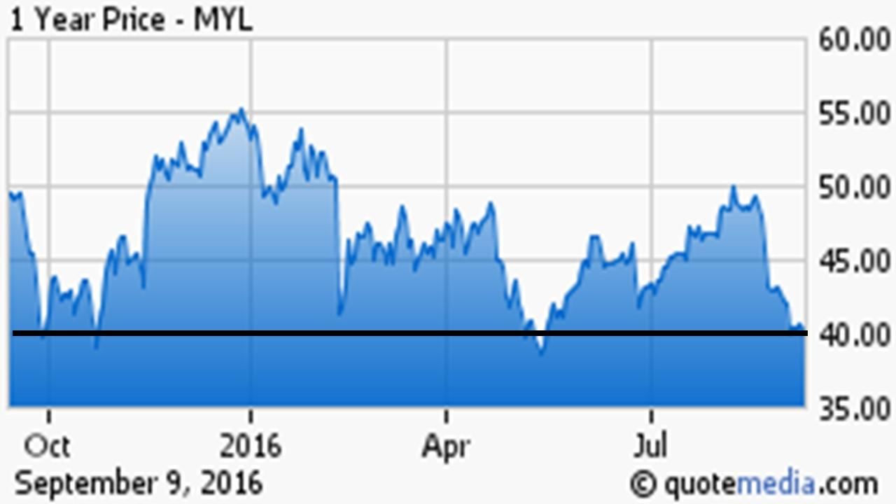 Mylan Stock Quote Biotech Forum Daily Digest Rocky Trading To Begin Weekmylan In