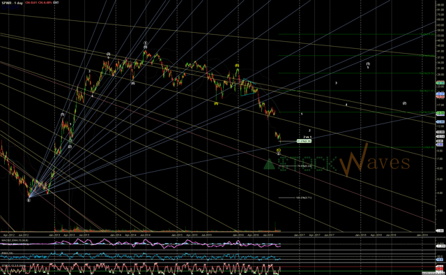 SPWR Daily w/ wave (1) projection