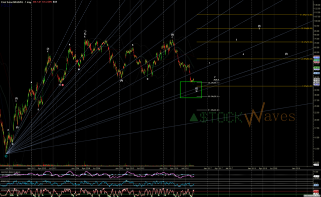 FSLR Daily w/ wave (1) projection.