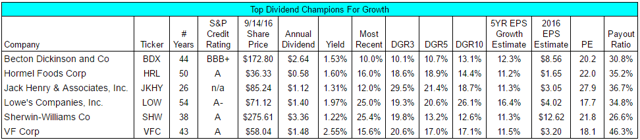 Top Dividend Champions For Growth
