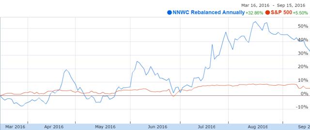 The annually rebalanced NNWC portfolio vs. the S&P 500