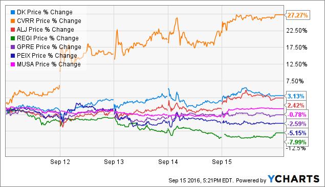 DK Price Chart