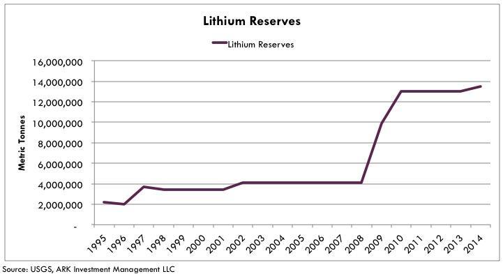 The Abundance Of Lithium - Global X Lithium ETF (NYSEARCA