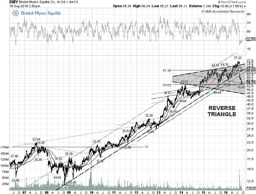 downside risks grow for bristol myers squibb co as roche\u0027s pd l1bmy technical chart