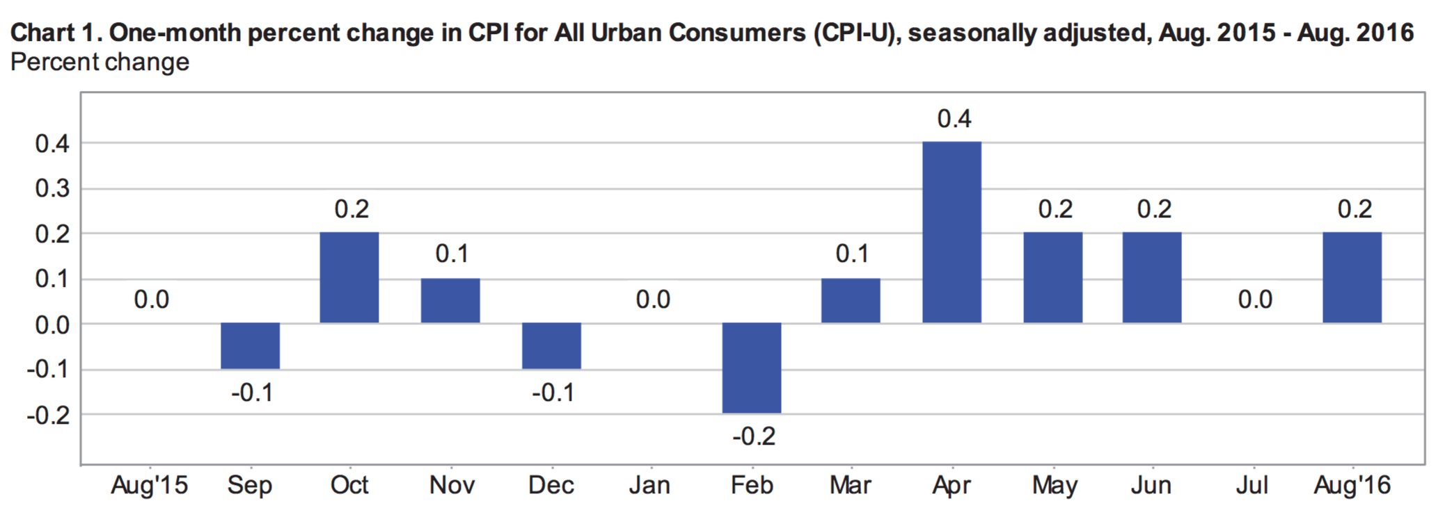 Us Inflation Increased 02 In August What Does This Mean For I