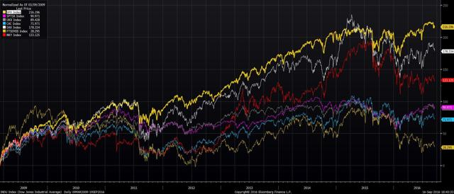 G7 Indices Performance comparison