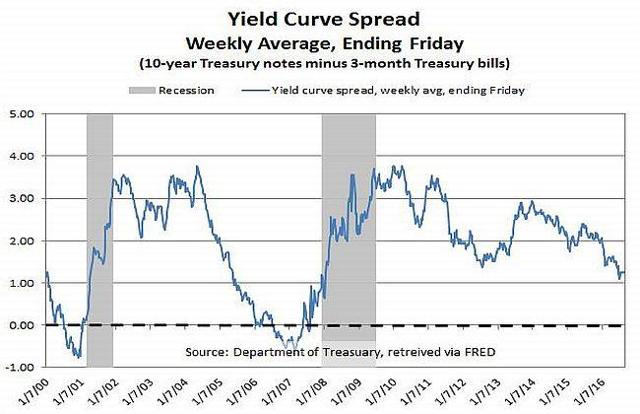 Yield curve spread