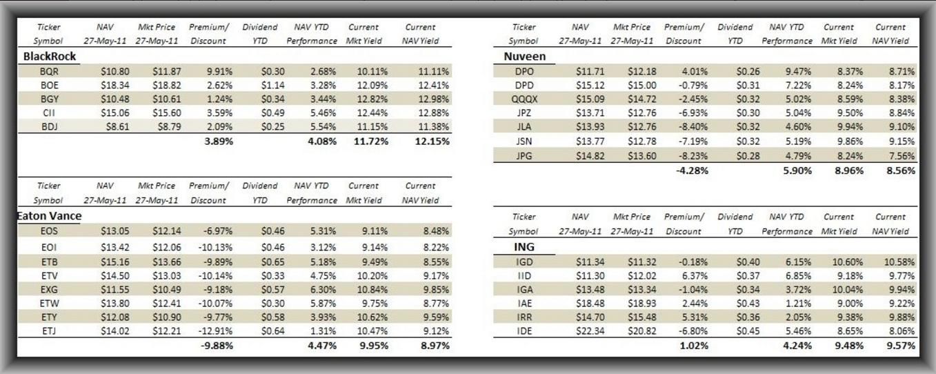 Equity Cefs Which Option Income Funds To Buy Now Part Ii