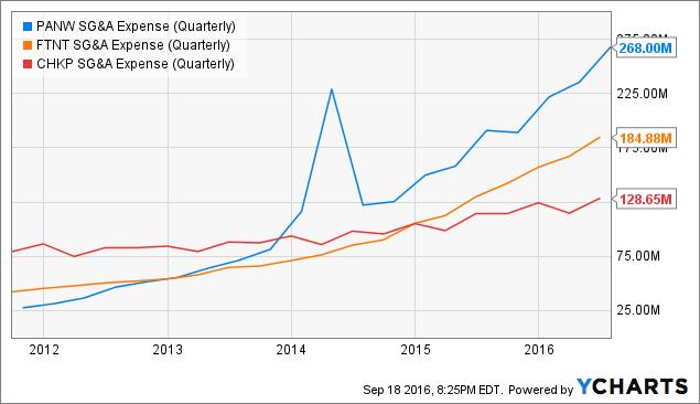 PANW SG&A Expense (Quarterly) Chart