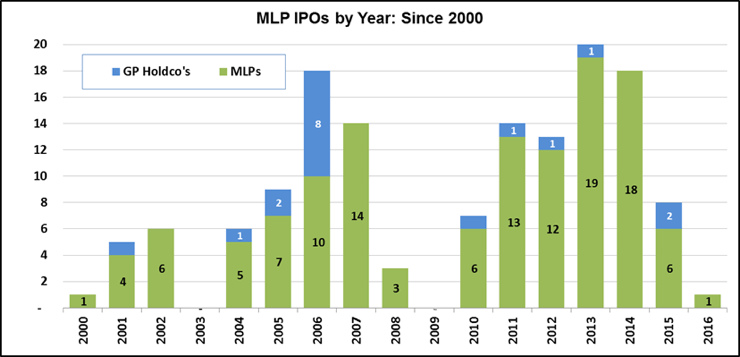 Underperformance cold market ipo