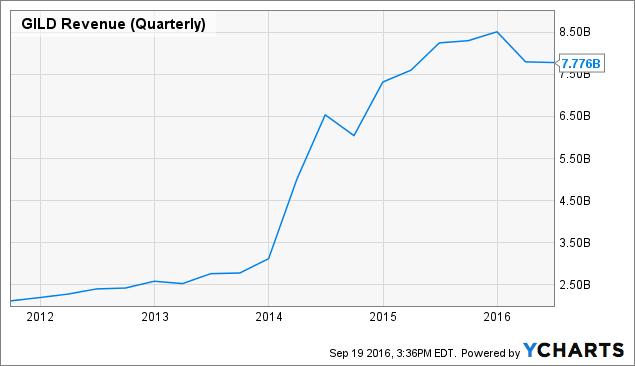GILD Revenue (Quarterly) Chart