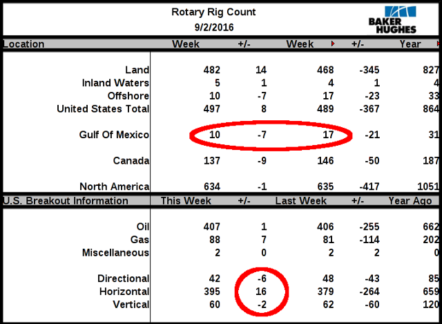 The summary of Baker Hughes North America Rig Count as of September 2, 2016