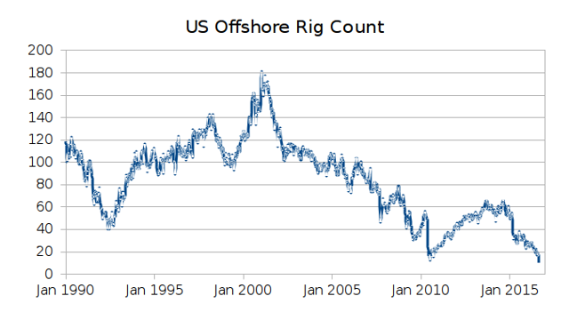 US offshore rig count since 1990