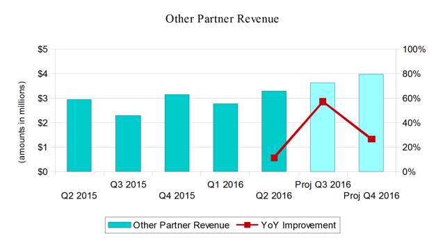Points International Other Partner Revenue