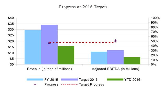 Points International 2016 Targets