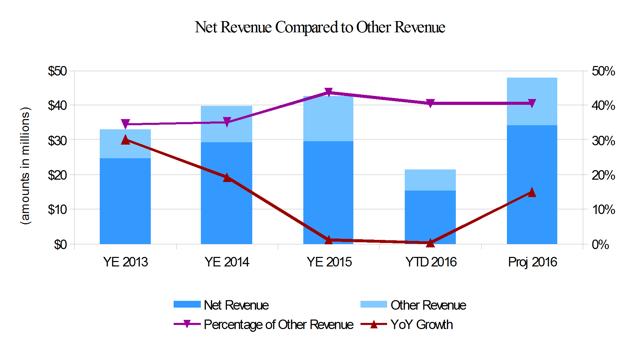 Points International Net Reseller Revenue Comparison