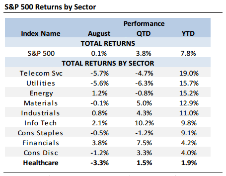 S&P sector returns 9-1-16.gif