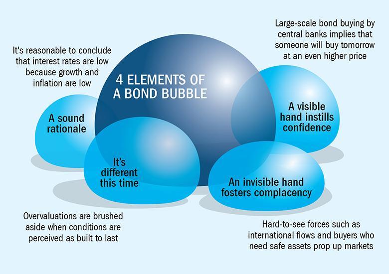 4 Elements Of A Bond Market Bubble
