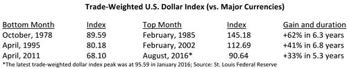 Trade Weighted United States Dollar Index Versus Major Currencies Table