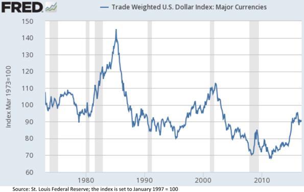 Trade Weighted United States Dollar Index Chart