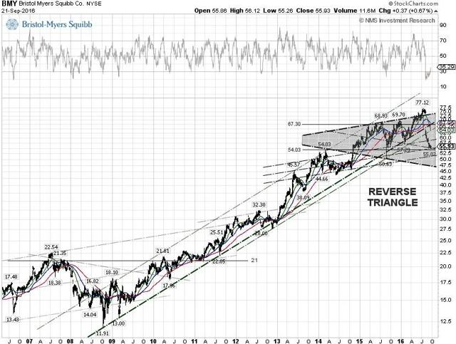 Bristol-Meyers Squibb Co. Technical Chart