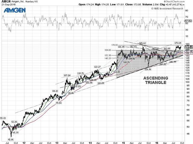 Amgen Technical Chart