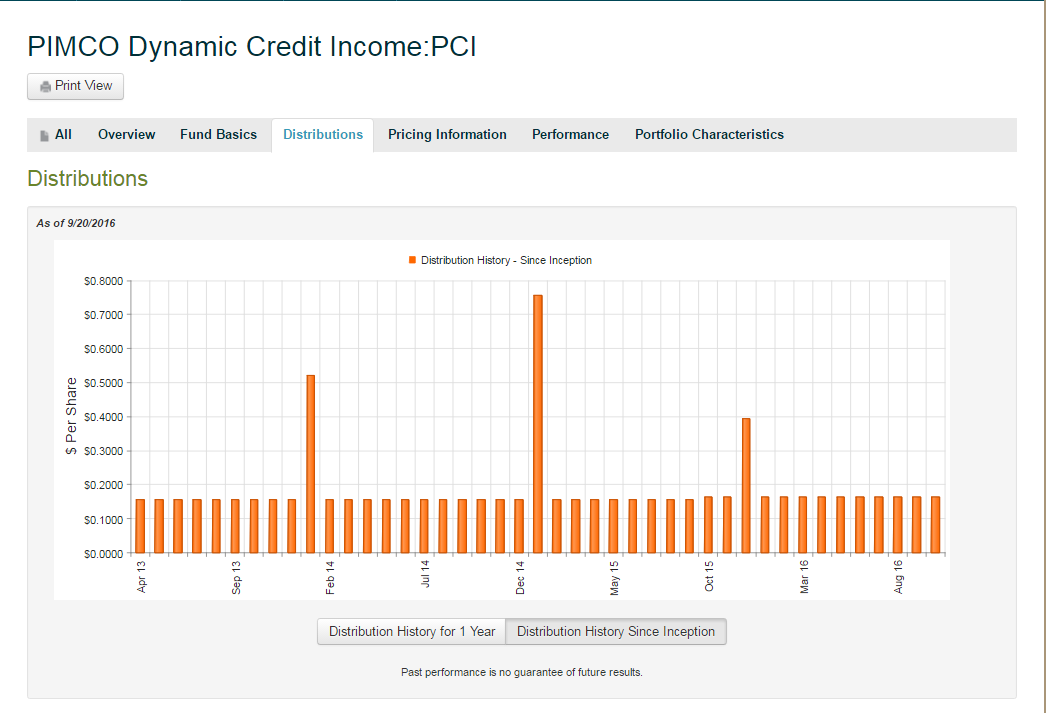 Pimco Dynamic Credit Income Fund Pci A Good Or Bad Investment
