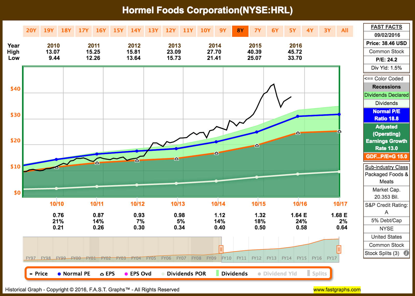 Hormel Stock Quote Hormel Foods Is A Dividend Champion But Is It A Buy  Hormel