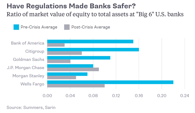 When Will The Next Too Big To Fail Bank Fail Seeking Alpha